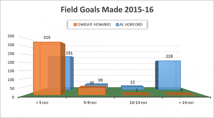Field Goals Made Dwight Howard